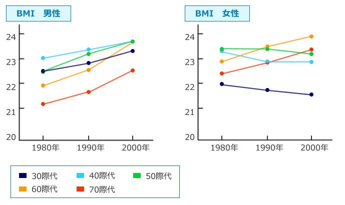 男女年代別平均BMI(肥満度)の推移